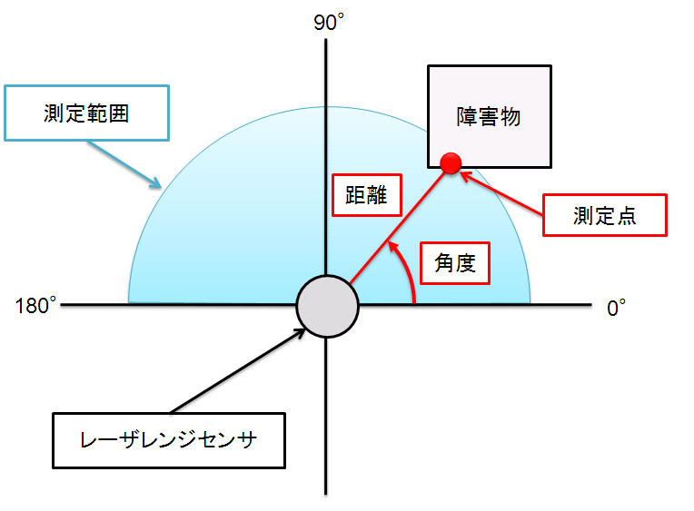 http://web.nagao.nuie.nagoya-u.ac.jp/papers/figs/thesis_ozaki09_Rangesensor.PNG